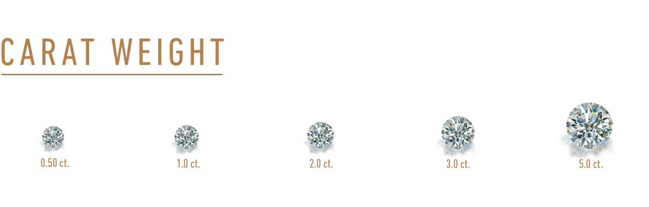 Diamond Carat Weight Comparison Chart. Side by Side 0.50 carat to 5.00 carat Round Brilliant Diamonds.