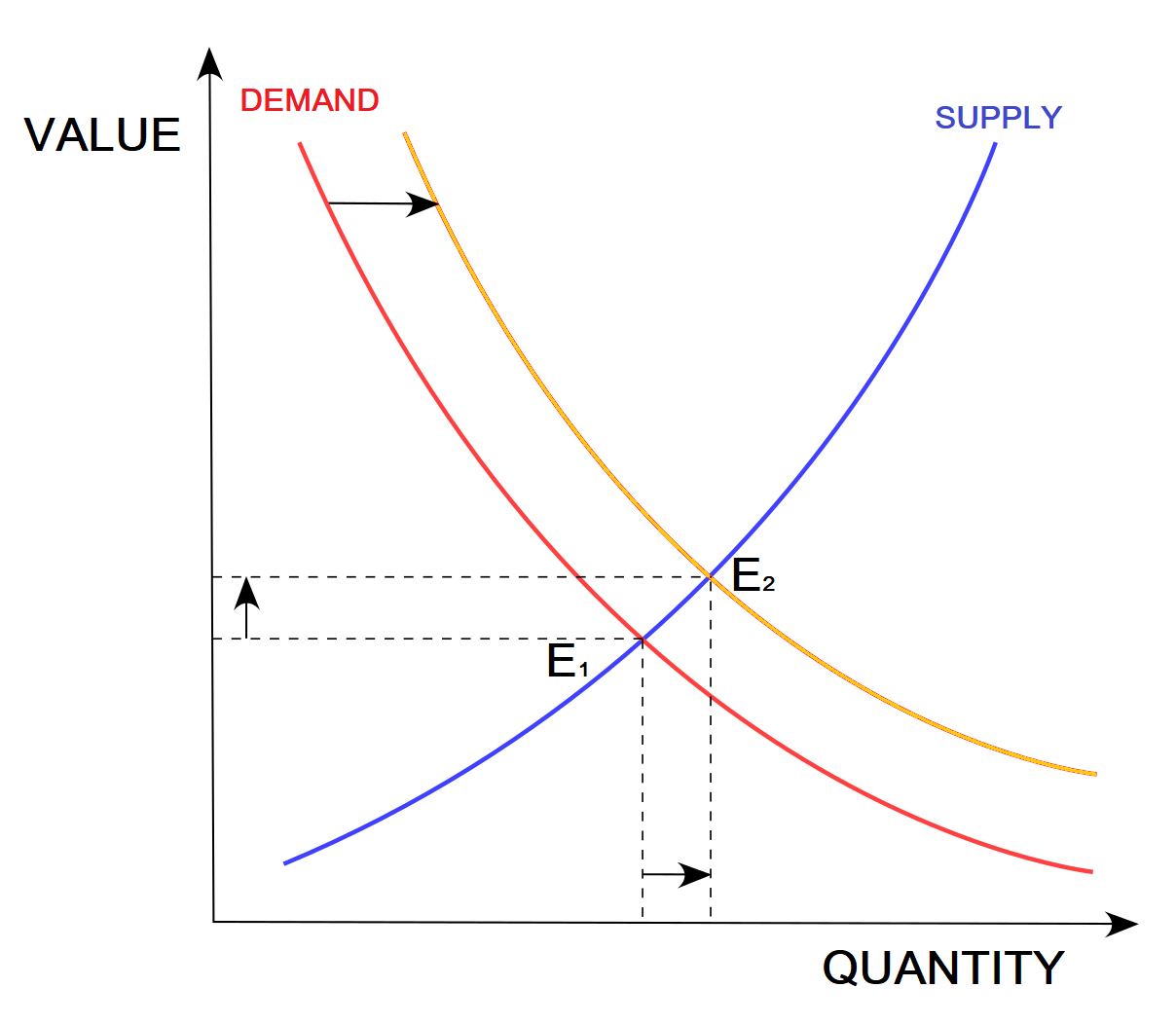 Where value and demand cross